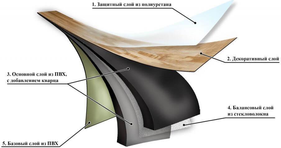 Кварц-виниловая плитка — из чего состоит